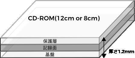 cdrom1